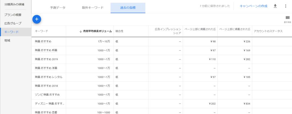 キーワードプランナー検索ボリューム
